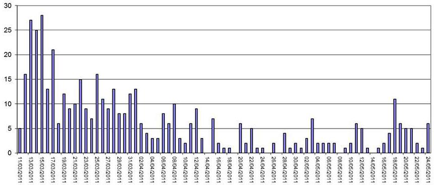 Distribution du nombre de textes par jour depuis le 11 mars 2011