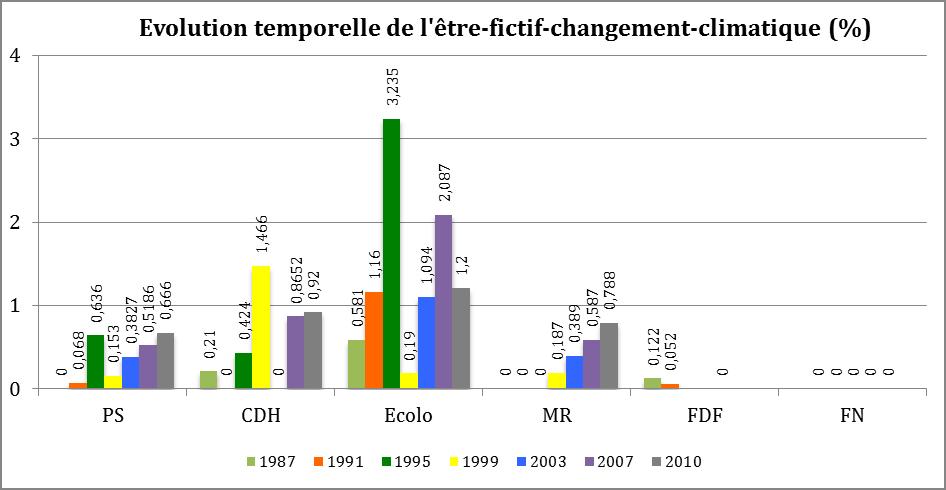 Évolution temporelle de l'être-fictif-changement-climatique (%)