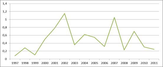 Distribution temporelle de MIXTURES-COMBINATION-EFFECTS@ dans le corpus EHP