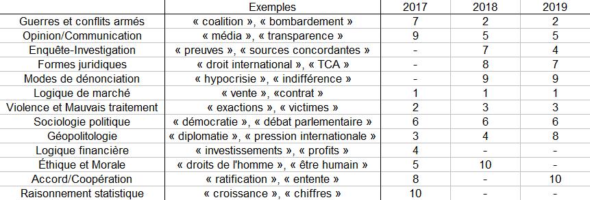 Figure 3 : Hiérarchie des dix catégories les plus représentées dans chaque sous-corpus d'année. Lecture : la catégorie « Géopolitologie » est la troisième catégorie la plus représentée dans le sous-corpus constitué des textes publiés en 2017. Elle recule au quatrième rang en 2018, puis au huitième rang en 2019.
