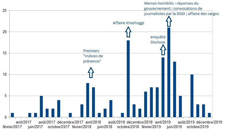 Figure 2 : Structure temporelle du corpus. Lecture : le corpus contient 14 textes publiés en avril 2019.