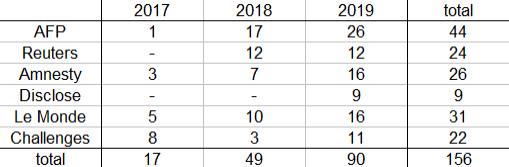 Figure 1 : Structure du corpus. Lecture : en 2018, l'AFP a publié 17 textes relatifs aux ventes d'armes de la France.