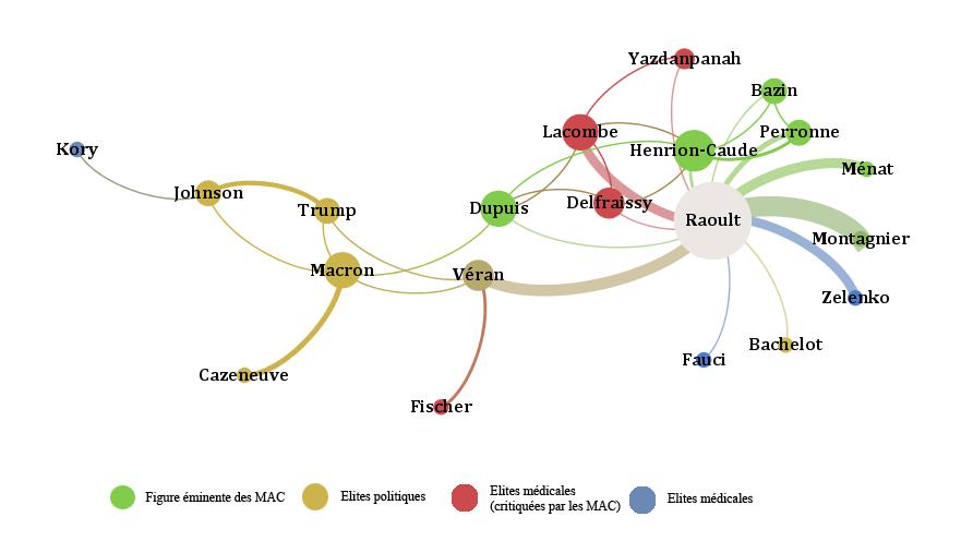 Figure 4 – Graphe réseau du nom « Raoult » dans le corpus (20 nœuds ; 30 liens)